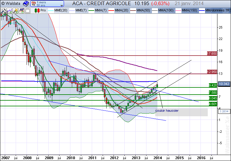 analyse-credit-agricole