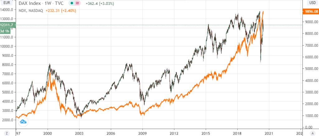 DAX ET NASDAQ