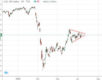 La crainte d'une deuxième vague de la COVID-19 sur les marchés boursiers