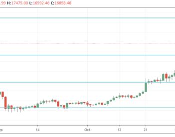 Le Bitcoin en retracement après s'être rapproché de son record de 2017