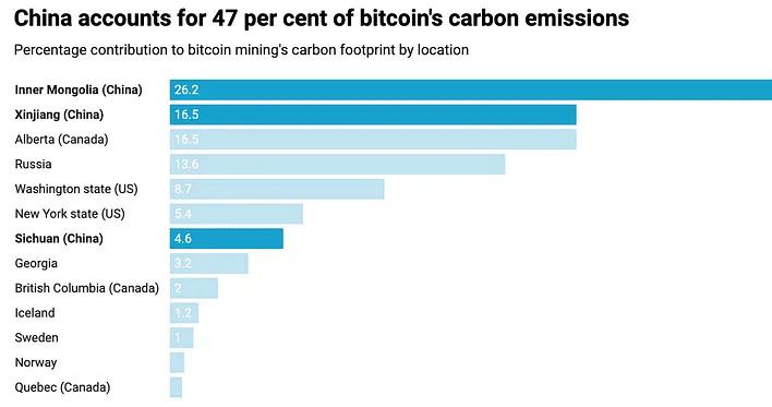 Carbon emissions china